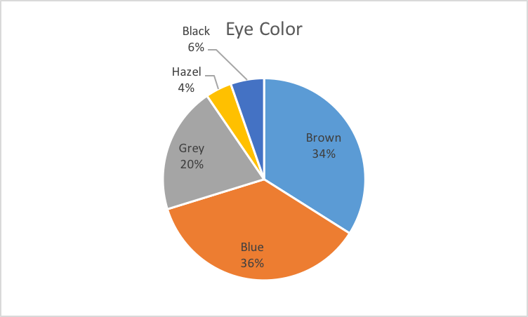 Statistics the nyc criminal the eye color of sing sing prisoners registered 1895 1904 ccuart Choice Image